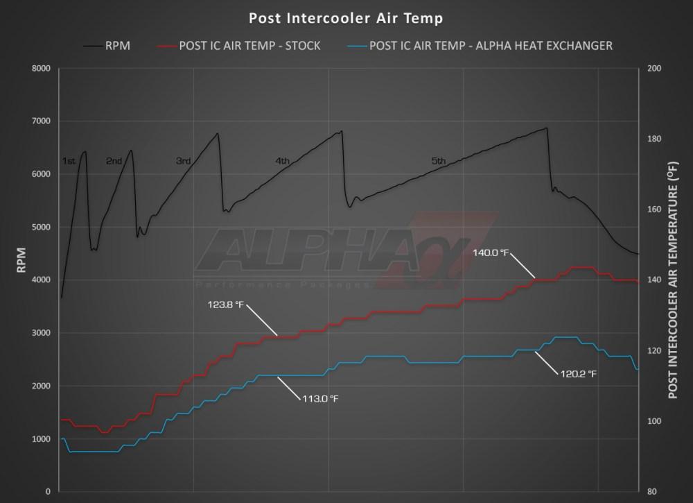 medium resolution of alpha performance audi s4 b8 supercharger cooler system
