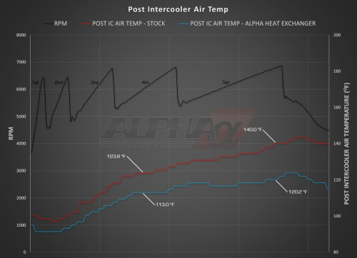 small resolution of alpha performance audi s4 b8 supercharger cooler system