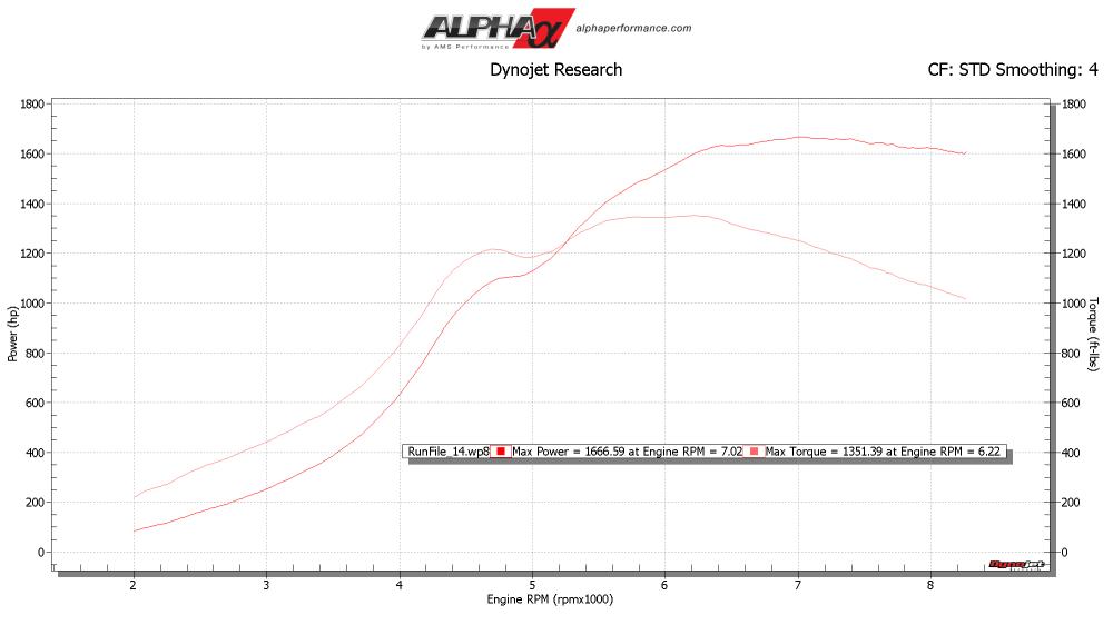medium resolution of 10x r35 gtr turbo kit