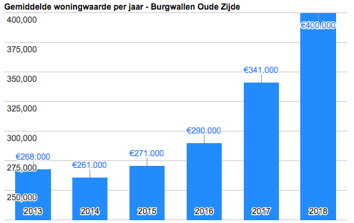 housing prices netherlands 2018 de Wallen