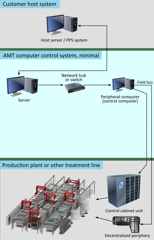 medium resolution of minimum system