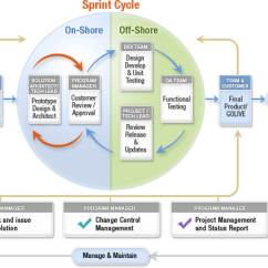Agile Development Model Diagram Cb400 Hawk Wiring Software With Scrum | Amt India