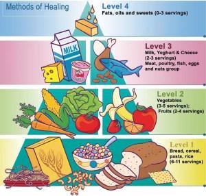 food-pyramid-big healthy Healthy Eating - from Infancy to Adulthood food pyramid big