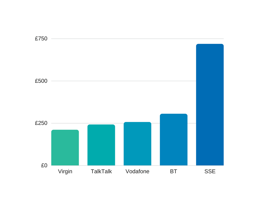 leased line costs compare