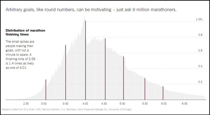 Distribution of marathon finishing times courtesy of the New York Times, 4/22/14, http://www.nytimes.com/2014/04/23/upshot/what-good-marathons-and-bad-investments-have-in-common.html