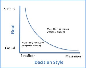 My visual representation of how goals and decision-making styles influence tracker choice