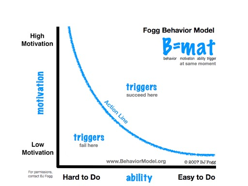 Fogg's Behavior Model--the harder something is to do, the more motivated a person has to be to do it.