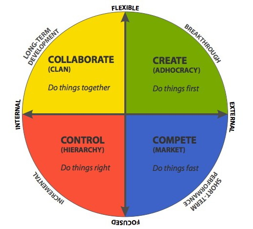 competing values framework model for merger Principles of mgmt final chapters 1-4, 6,  according to the competing-values model of culture,  as a framework for organizations to use in communicating to all.