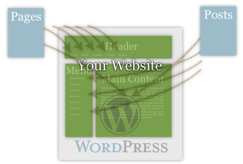 WordPress let\'s you add and subtract content on your site.