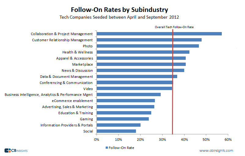 Follow-on Rates by Sub-industry, by CB Insights, Nov 2013.