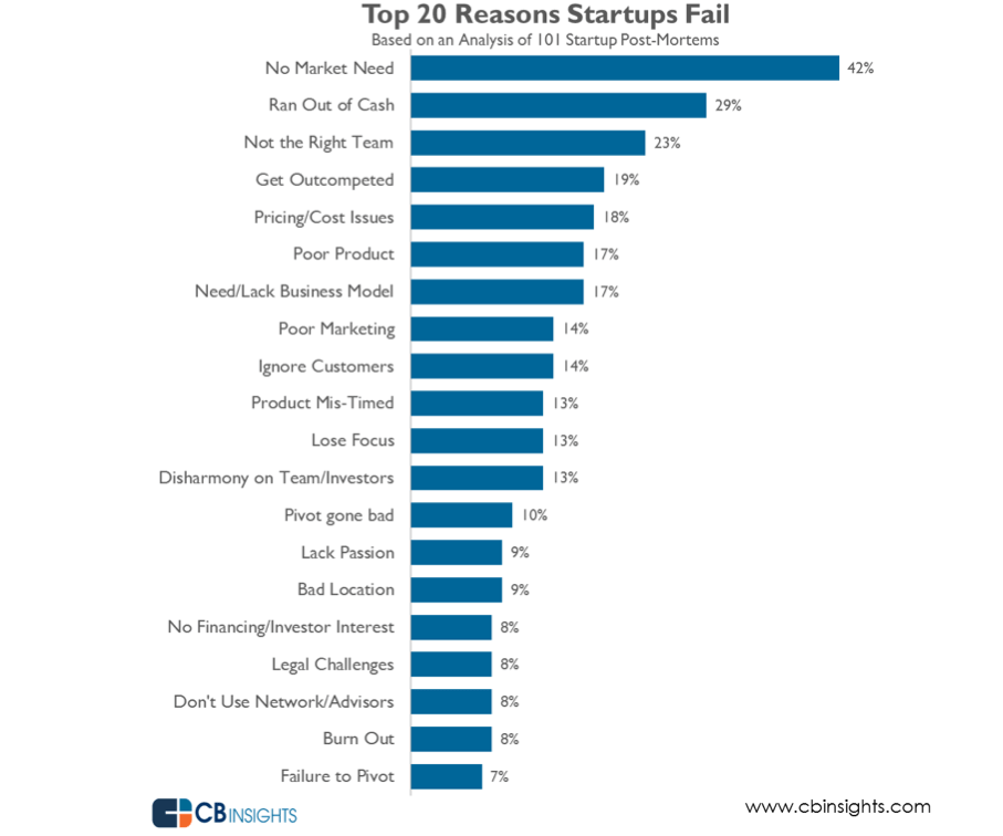 Top 20 reasons startups fail in 2014
