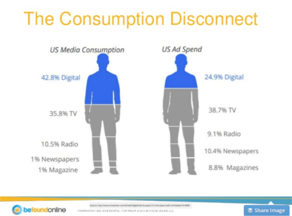 Multi-Channel Attribution & the Digital Media Food Pyramid - Dan Golden