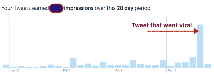 Tweets impression over 28 day period and 60 fold increase for a single tweet