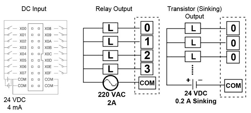 Digital I/O Modules