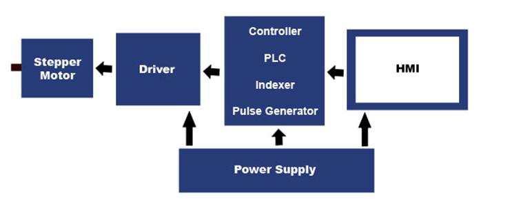 Simple Block Diagram Simple Get Free Image About Wiring Diagram