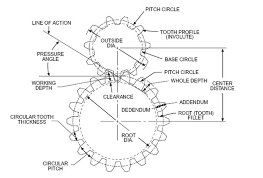 how to draw a circle diagram of induction motor 2 gang way switch wiring gearboxes | planetary and spur designs from anaheim automation
