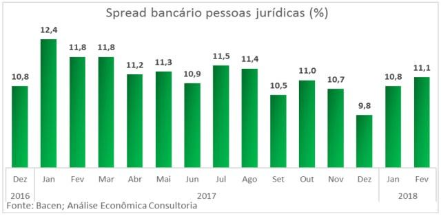Armadilha da liquidez e spread bancário para pessoas jurídicas