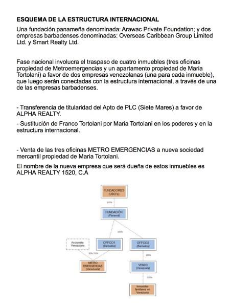 Franco Luis Tortolani Bruzual - 13 sobornos de pdvsa en eeuu