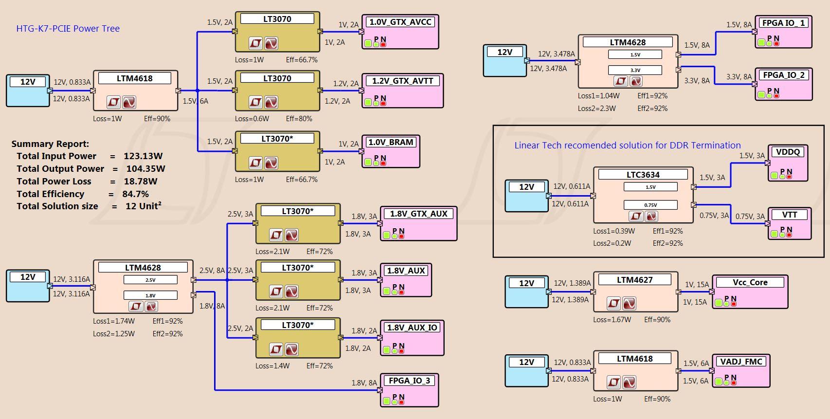 hight resolution of htg k7 pcie power tree