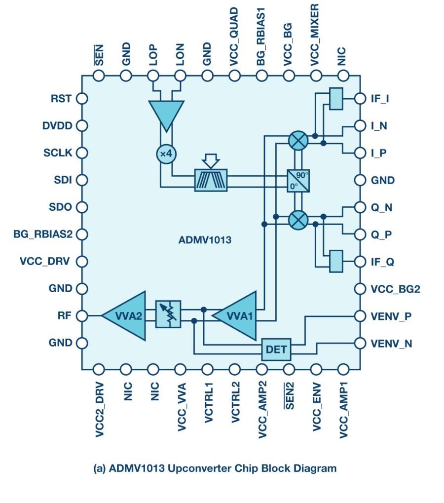 hight resolution of figure 1 a the admv1013 upconverter chip block diagram b the admv1014 downconverter chip block diagram