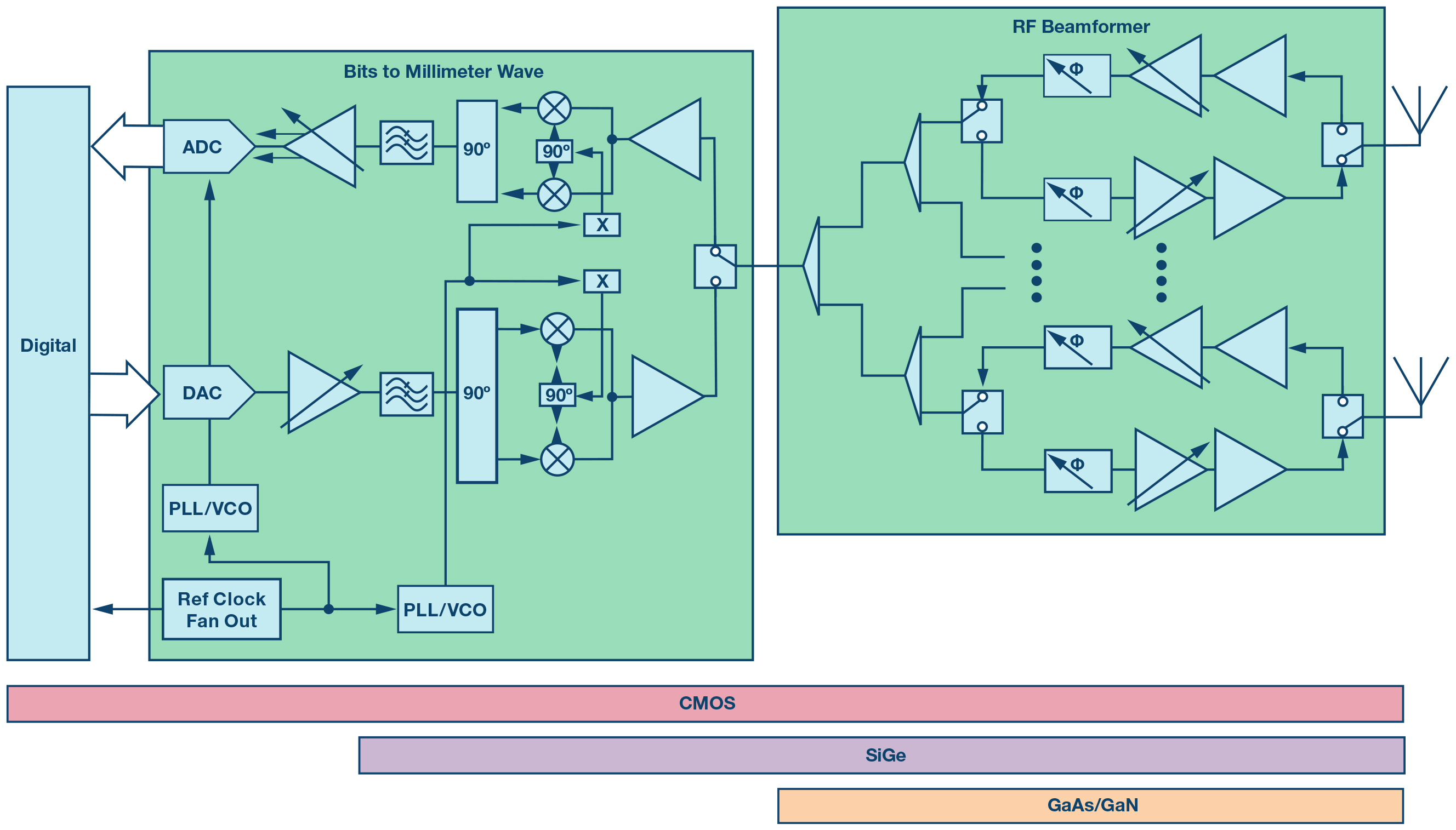 hight resolution of analog beamforming system block diagram