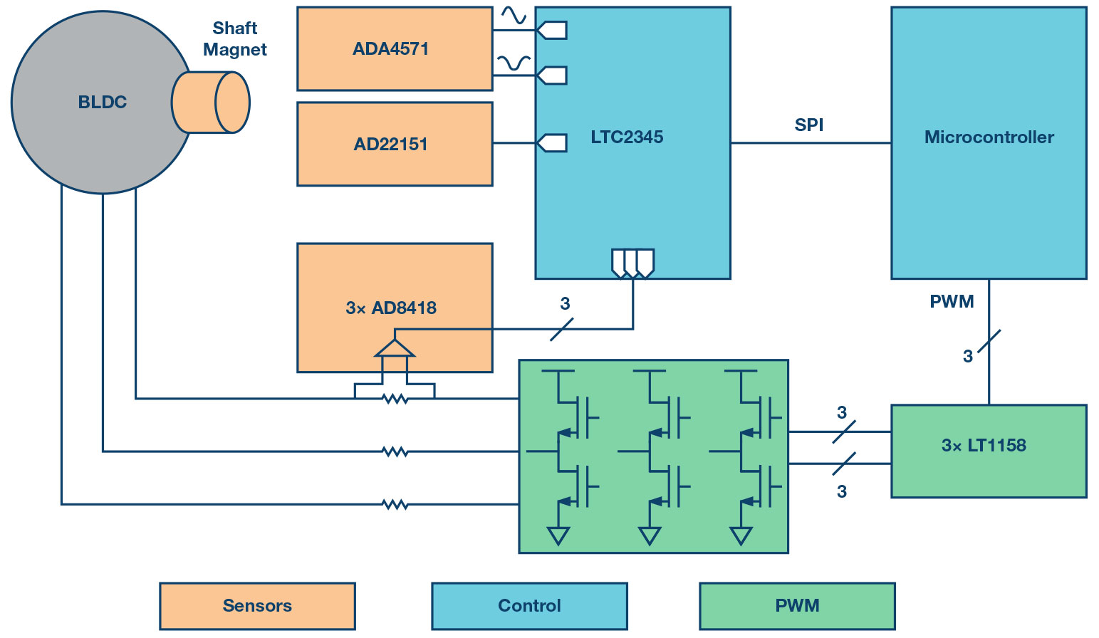 hight resolution of block diagram of motor control signal chain