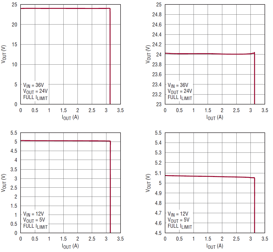 hight resolution of dc bench supply v i curve shows 50mv load regulation from 0a to 3a falling off a cliff above 3 1a