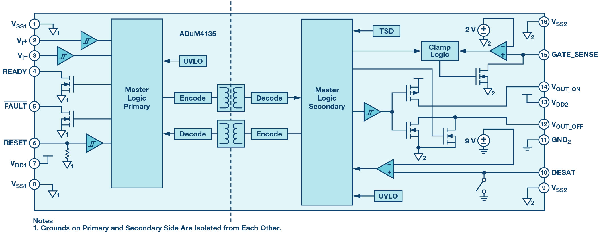 fault block diagram well pump motor wiring ic ecosystem for driving next-generation sic/gan power converters   analog devices