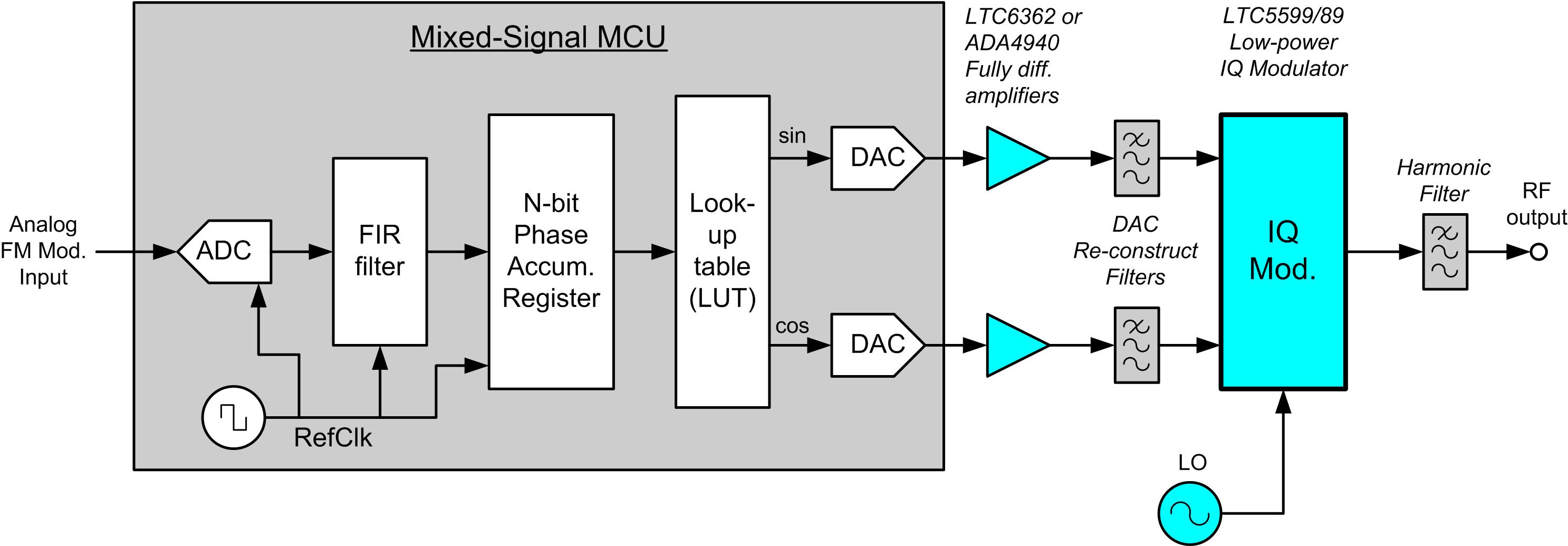 small resolution of generating fm using an iq modulator