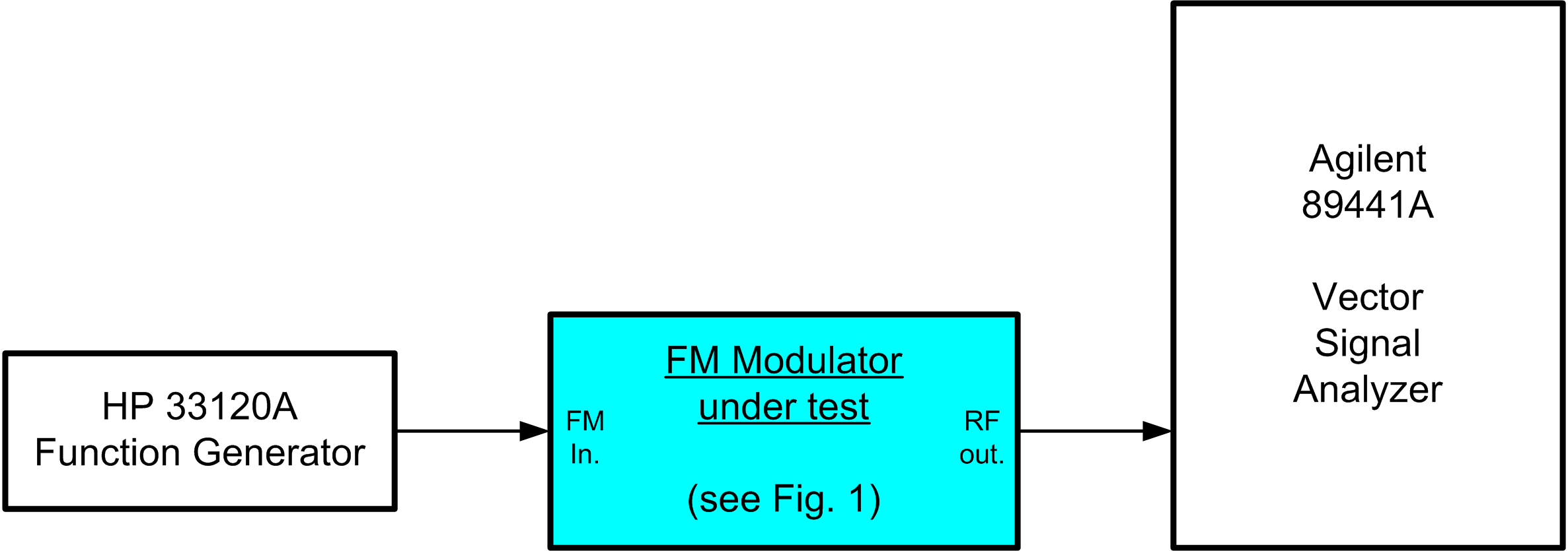 hight resolution of test setup for the fm modulator
