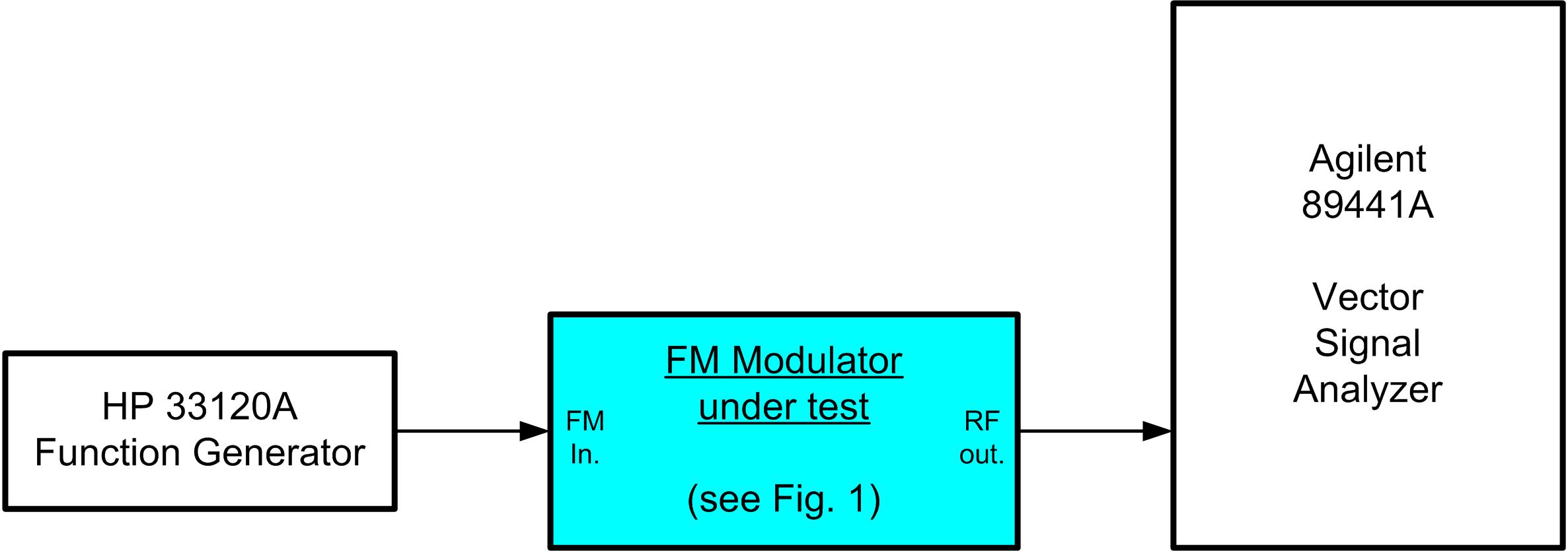 small resolution of test setup for the fm modulator