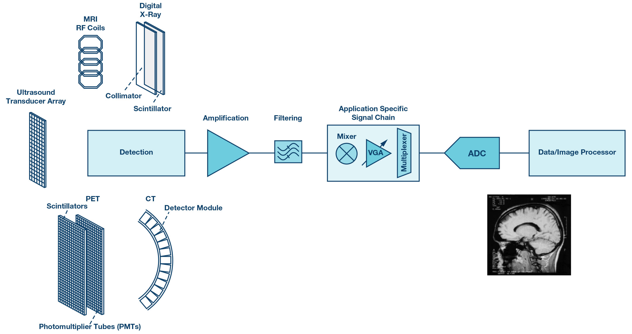 hight resolution of generic block diagram of the data acquisition process