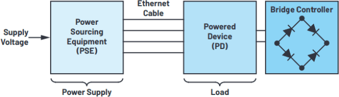 power over ethernet—supply of ethernet devices via data