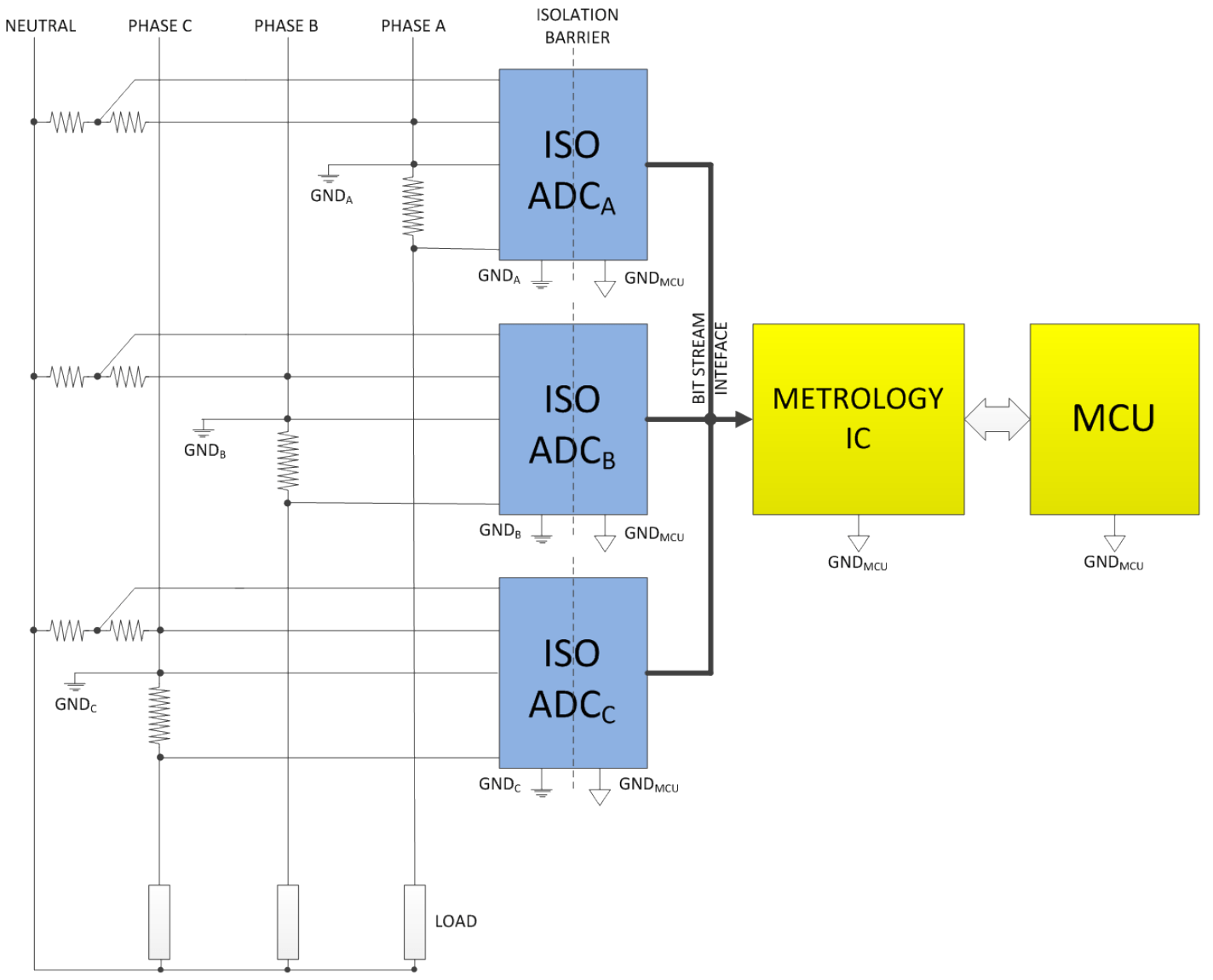 hight resolution of three phase meter using the new isolated adcs and metrology ic