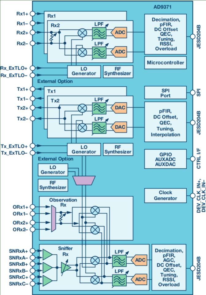 medium resolution of ad9371 direct conversion transceiver block diagram