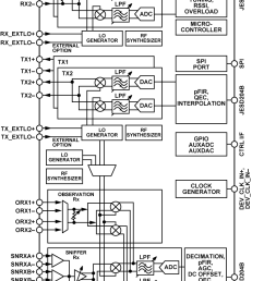 the ad9371 is a highly integrated wideband rf transceiver offering dual channel transmitters and receivers integrated synthesizers and digital signal  [ 760 x 1092 Pixel ]