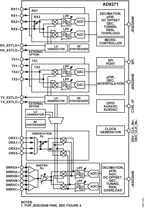 small resolution of the ad9371 is a highly integrated wideband rf transceiver offering dual channel transmitters and receivers integrated synthesizers and digital signal