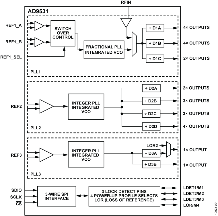 small resolution of ad9531 functional block diagram