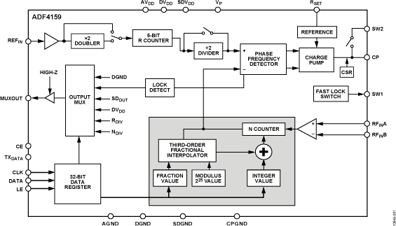 Spectrum Signal And Network Analysis Analog Devices