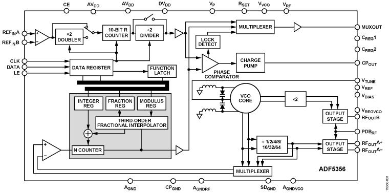RF Signal Analyzers and Vector Network Analyzers