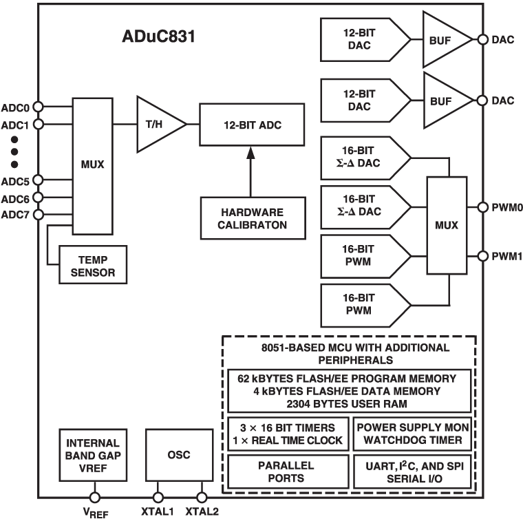 hight resolution of aduc831 functional block diagram