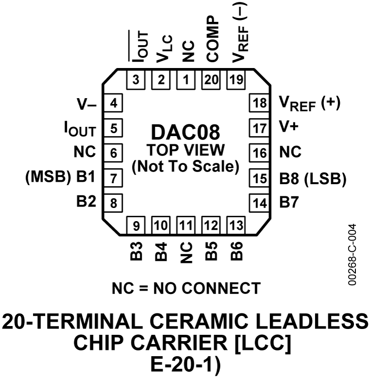 hight resolution of dac08 pin configuration