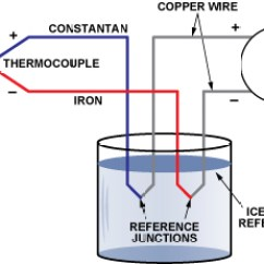 2 Way Intermediate Wiring Diagram Channel Car Amp Two Ways To Measure Temperature Using Thermocouples Feature Figure Basic Iron Constantan Thermocouple Circuit