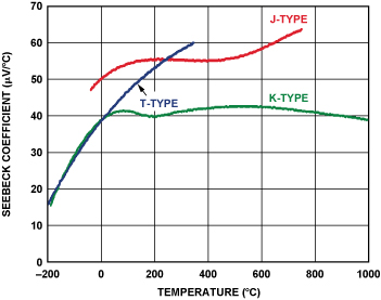 Figure also two ways to measure temperature using thermocouples feature rh analog