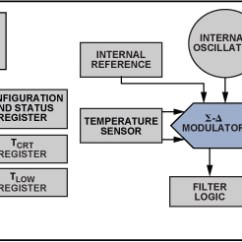 2 Way Intermediate Wiring Diagram Digestive System Flow Chart Two Ways To Measure Temperature Using Thermocouples Feature Figure 10