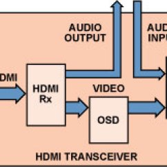 Home Theater Network Diagram Tropical Rainforest Food Chain Hdmi Transceivers Simplify The Design Of Systems Functional Block An Transceiver