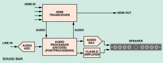 home theater network diagram 4 way switch schematic hdmi transceivers simplify the design of systems block a typical sound bar with hub