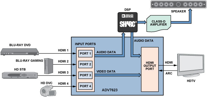 Home Theater System Connection Diagrams Hdmi Transceivers Simplify The Design Of Home Theater
