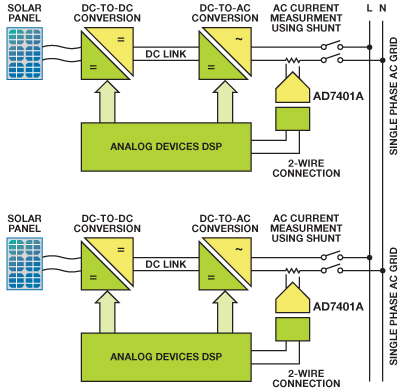 Isolation Technology Helps Integrate Solar Photovoltaic