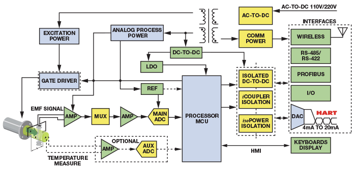 rs 485 wiring diagram lifan 110 electromagnetic flow meters achieve high accuracy in industrial applications   analog devices